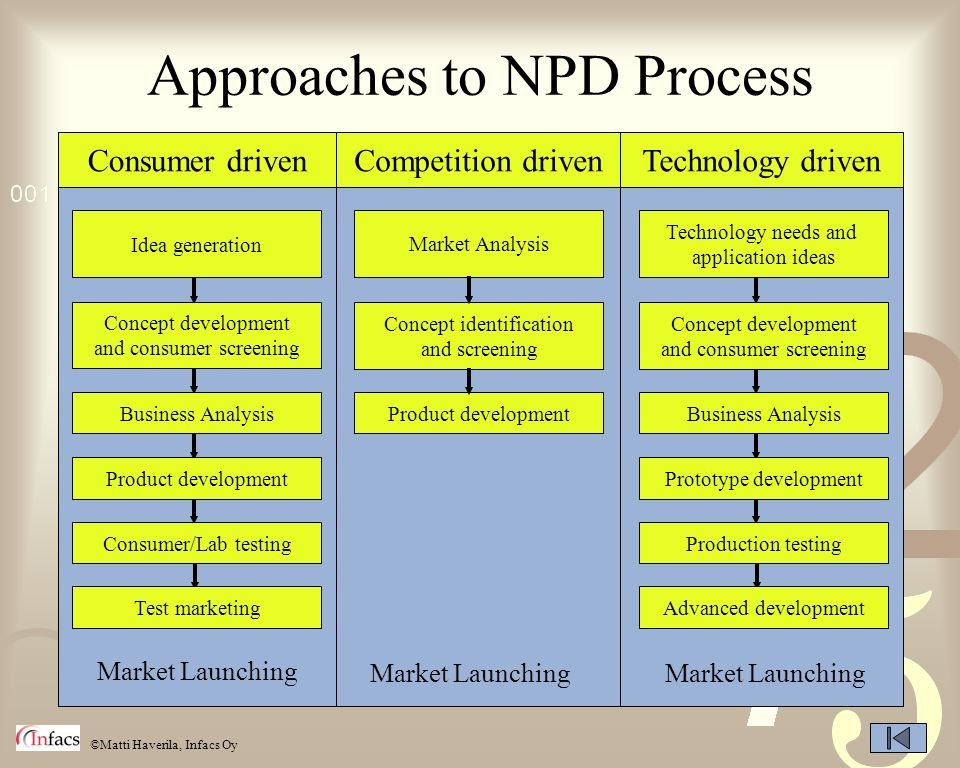 ©Matti Haverila, Infacs Oy Approaches to NPD Process Consumer drivenCompetition drivenTechnology driven Concept development and consumer screening Bus