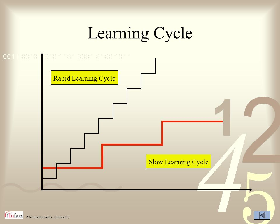 ©Matti Haverila, Infacs Oy Learning Cycle Slow Learning Cycle Rapid Learning Cycle