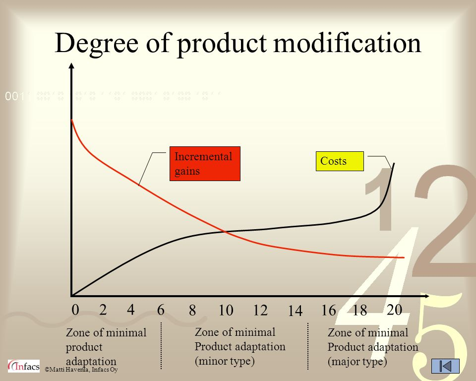 ©Matti Haverila, Infacs Oy Degree of product modification 0246 81012 14 1618 20 Zone of minimal product adaptation Zone of minimal Product adaptation