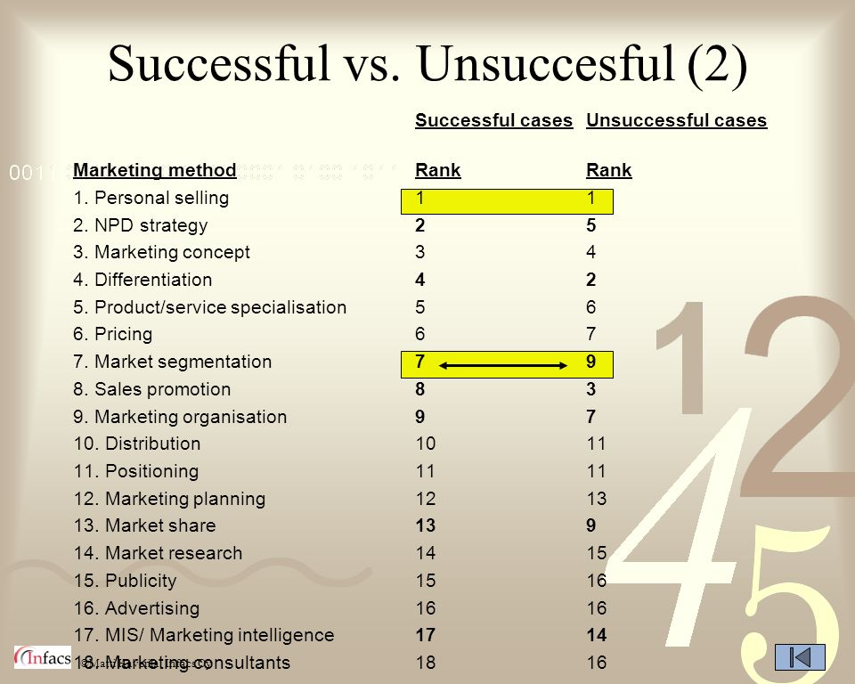 ©Matti Haverila, Infacs Oy Successful vs. Unsuccesful (2) Successful casesUnsuccessful cases Marketing methodRankRank 1. Personal selling11 2. NPD str