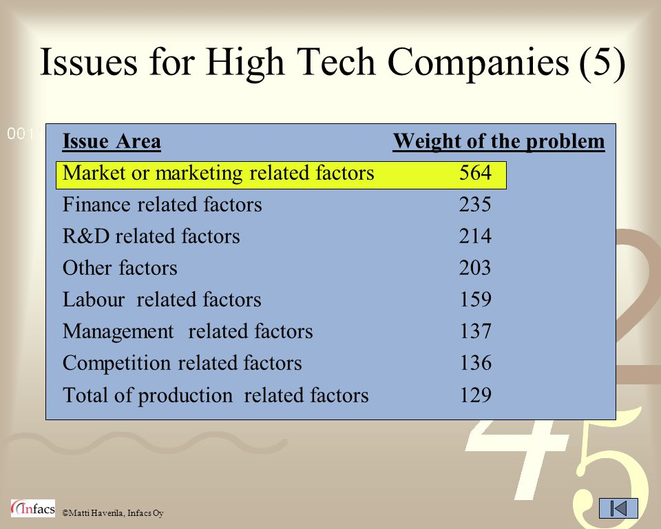 ©Matti Haverila, Infacs Oy Issues for High Tech Companies (5) Issue AreaWeight of the problem Market or marketing related factors564 Finance related f