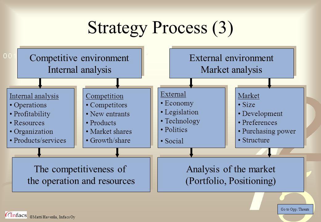 ©Matti Haverila, Infacs Oy Competitive environment Internal analysis Competitive environment Internal analysis External environment Market analysis Ex