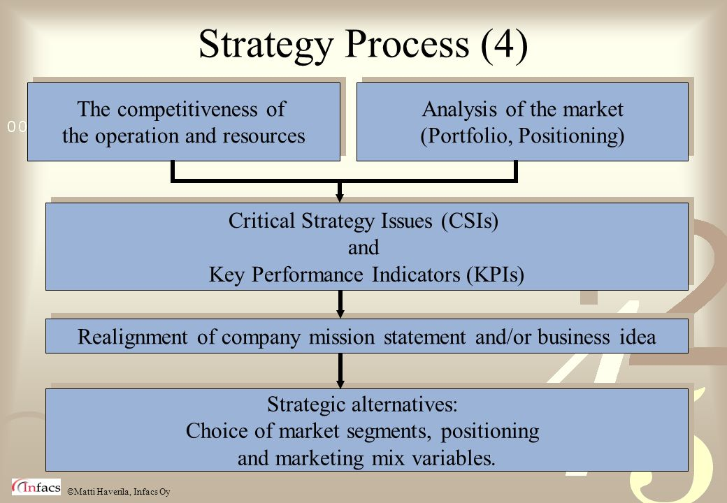 ©Matti Haverila, Infacs Oy Realignment of company mission statement and/or business idea Analysis of the market (Portfolio, Positioning) Analysis of t