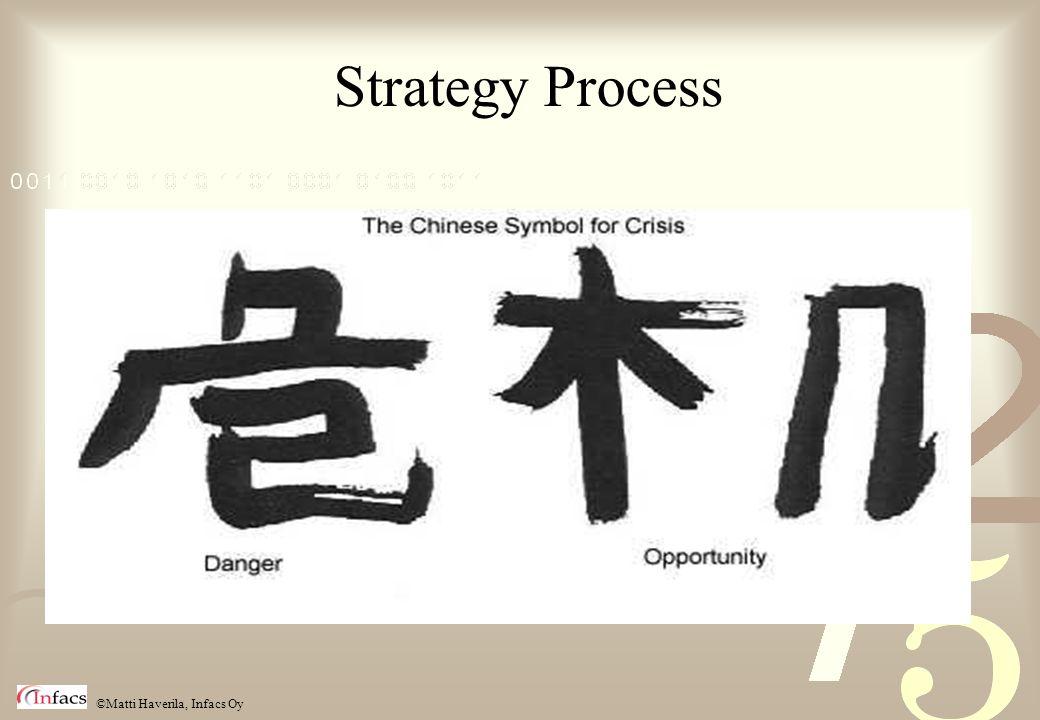 ©Matti Haverila, Infacs Oy Strategy Process