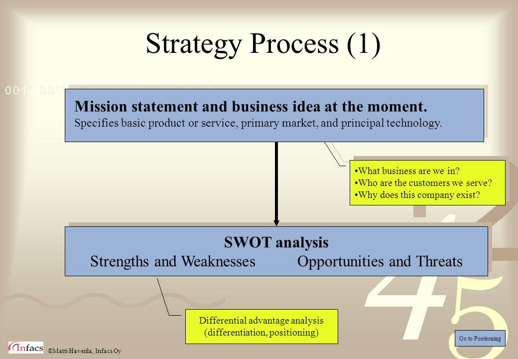 ©Matti Haverila, Infacs Oy Strategy Process (1) What business are we in? Who are the customers we serve? Why does this company exist? What business ar