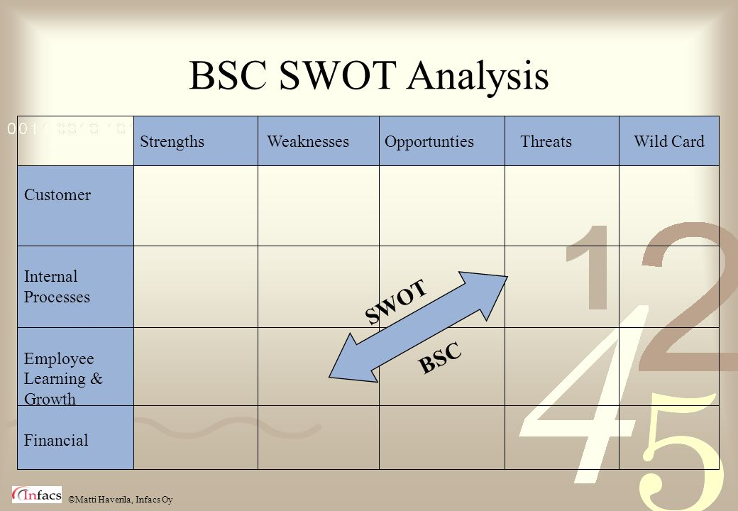 ©Matti Haverila, Infacs Oy BSC SWOT Analysis Strengths Weaknesses Opportunties Threats Wild Card Customer Internal Processes Employee Learning & Growt