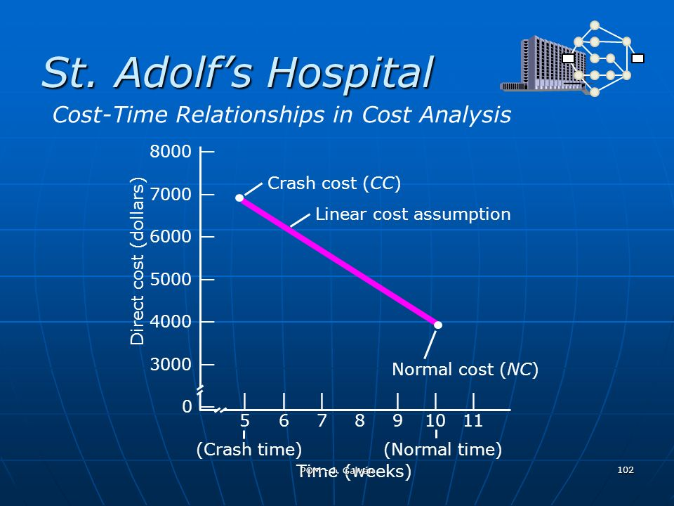 St. Adolfs Hospital 8000 7000 6000 5000 4000 3000 0 Direct cost (dollars) Crash cost (CC) Linear cost assumption Normal cost (NC) |||||| 567891011 Tim