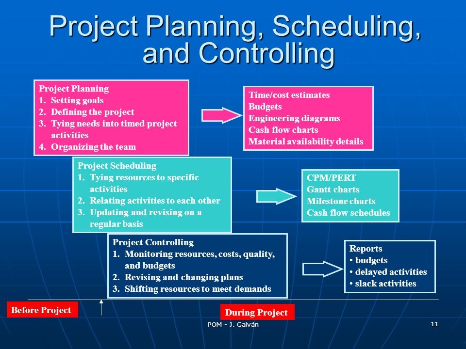 POM - J. Galván 11 Project Planning, Scheduling, and Controlling Project Planning 1. Setting goals 2. Defining the project 3. Tying needs into timed p