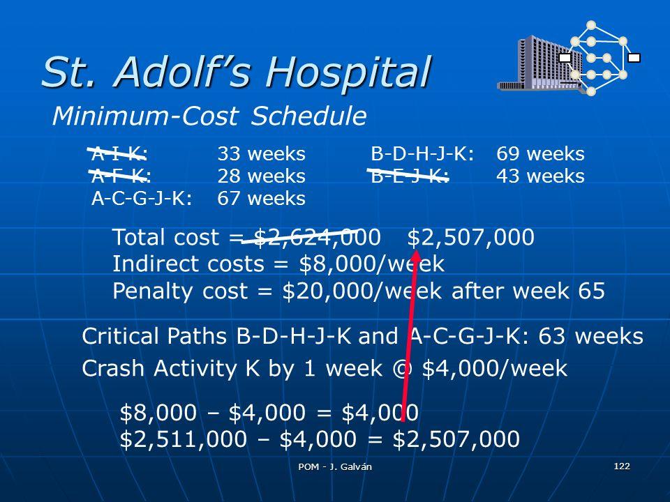 St. Adolfs Hospital A-I-K:33 weeksB-D-H-J-K:69 weeks A-F-K:28 weeksB-E-J-K:43 weeks A-C-G-J-K:67 weeks Total cost = $2,624,000 $2,507,000 Indirect cos