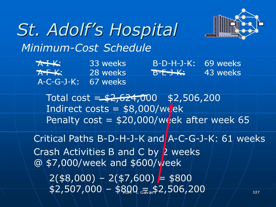 St. Adolfs Hospital Critical Paths B-D-H-J-K and A-C-G-J-K: 61 weeks Crash Activities B and C by 2 weeks @ $7,000/week and $600/week A-I-K:33 weeksB-D