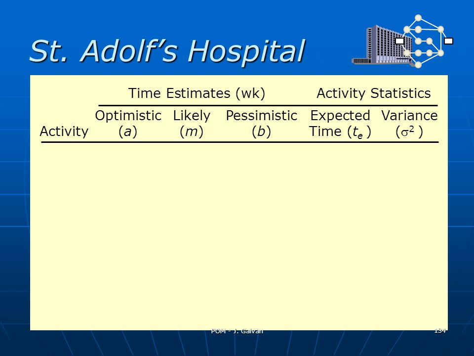 St. Adolfs Hospital OptimisticLikelyPessimisticExpectedVariance Activity(a)(m)(b)Time (t e )( 2 ) Time Estimates (wk)Activity Statistics 134 POM - J.