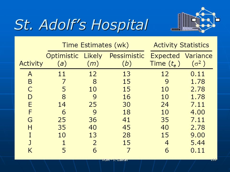 St. Adolfs Hospital OptimisticLikelyPessimisticExpectedVariance Activity(a)(m)(b)Time (t e )( 2 ) Time Estimates (wk)Activity Statistics A111213120.11