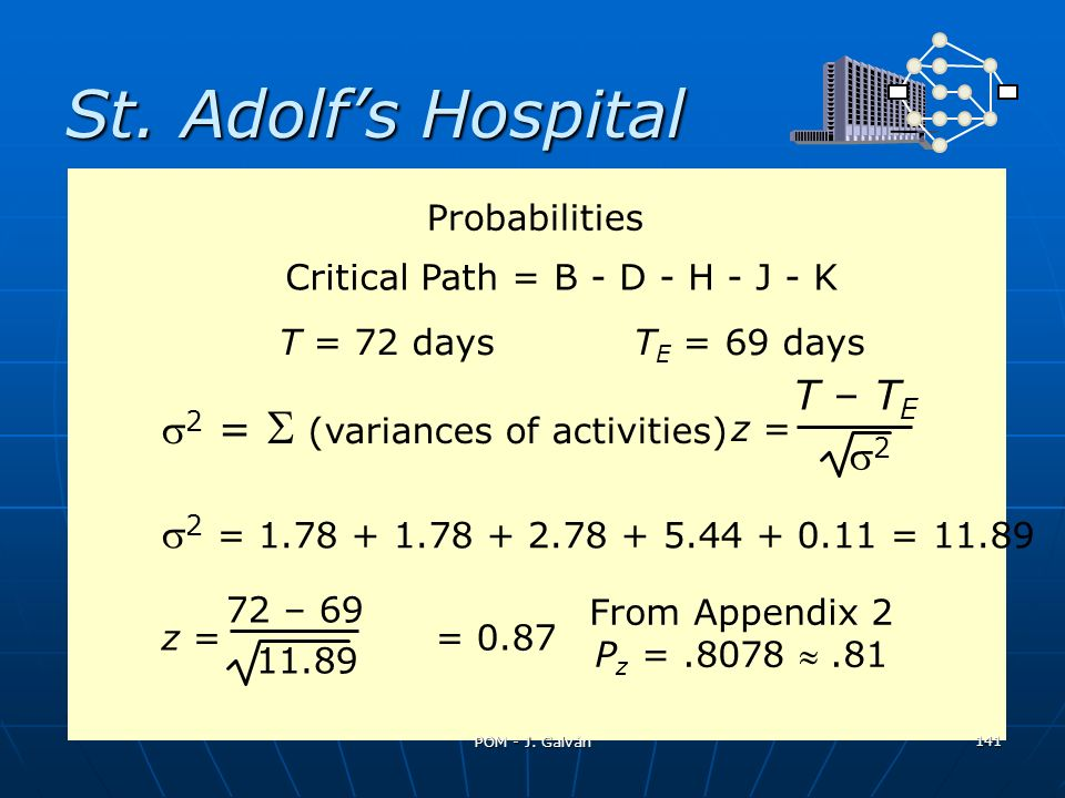 St. Adolfs Hospital 2 = (variances of activities) z = T – T E 2 2 = 1.78 + 1.78 + 2.78 + 5.44 + 0.11 = 11.89 z = = 0.87 72 – 69 11.89 Probabilities Cr