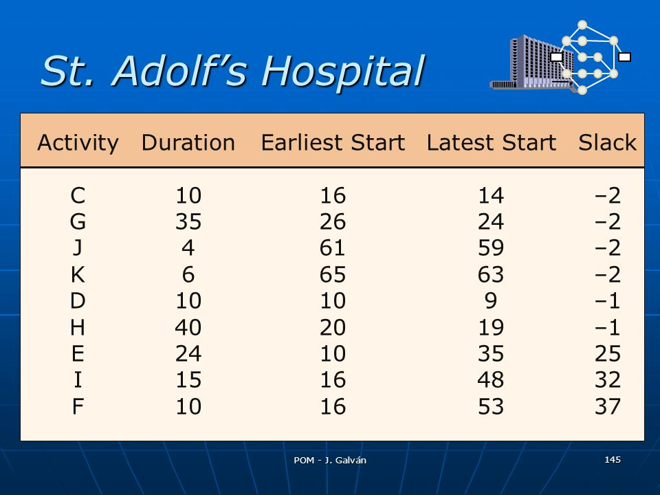 St. Adolfs Hospital ActivityDurationEarliest StartLatest StartSlack C101614–2 G352624–2 J46159–2 K66563–2 D10109–1 H402019–1 E24103525 I15164832 F1016