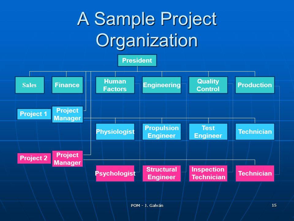 POM - J. Galván 15 A Sample Project Organization Sales President Finance Human Factors Engineering Quality Control Production Technician Test Engineer