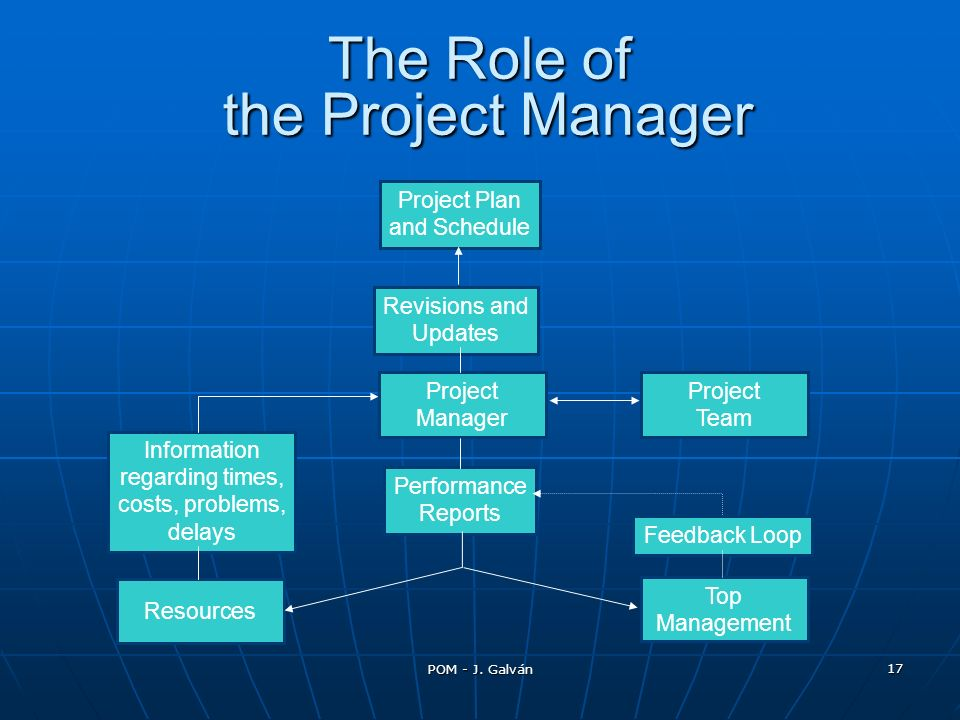 POM - J. Galván 17 The Role of the Project Manager Project Plan and Schedule Revisions and Updates Project Manager Project Team Top Management Resourc