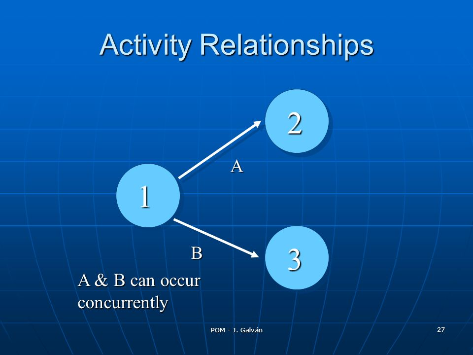 POM - J. Galván 27 1 A B A & B can occur concurrently 2 3 Activity Relationships