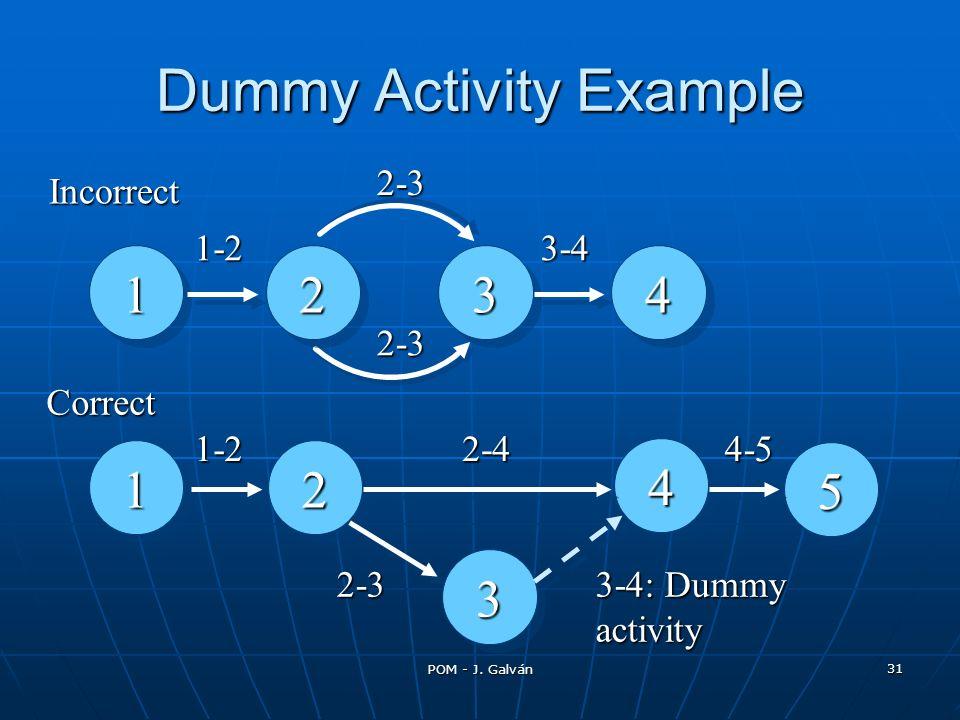 POM - J. Galván 31 114433 1-22-3Incorrect 11 44 22 33 55 22 2-3 3-4 1-2 2-3 2-44-5 3-4: Dummy activity Correct Dummy Activity Example
