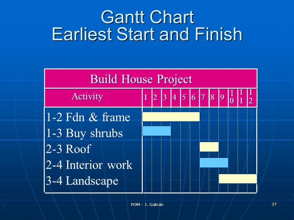 POM - J. Galván 37 1-2 Fdn & frame 1-3 Buy shrubs 2-3 Roof 2-4 Interior work 3-4 Landscape 4 4 5 5 6 6 7 7 8 8 9 9 1 1 0 0 1 1 1 1 1 1 2 2 3 3 2 2 1 1