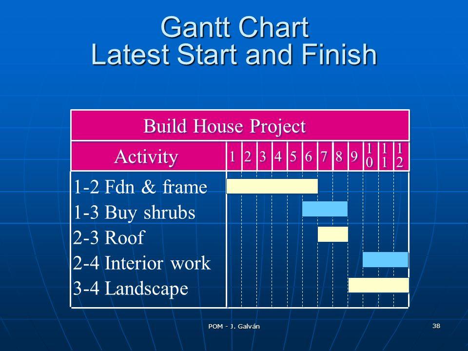 POM - J. Galván 38 1-2 Fdn & frame 1-3 Buy shrubs 2-3 Roof 2-4 Interior work 3-4 Landscape 4 4 5 5 6 6 7 7 8 8 9 9 1 1 0 0 1 1 1 1 1 1 2 2 3 3 2 2 1 1