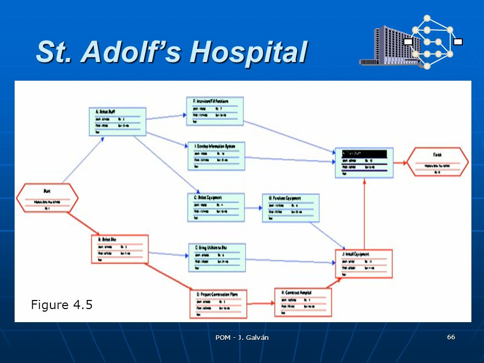 St. Adolfs Hospital Figure 4.5 66 POM - J. Galván