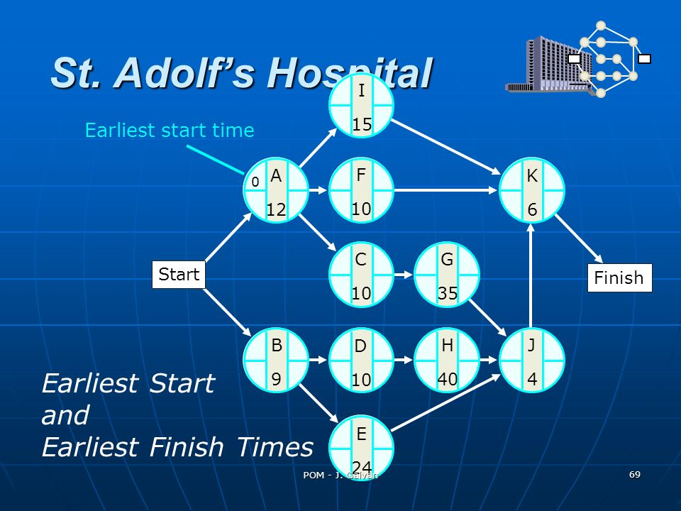 St. Adolfs Hospital Earliest Start and Earliest Finish Times A 12 K6K6 C 10 G 35 J4J4 H 40 B9B9 D 10 E 24 0 I 15 F 10 Earliest start time Finish Start
