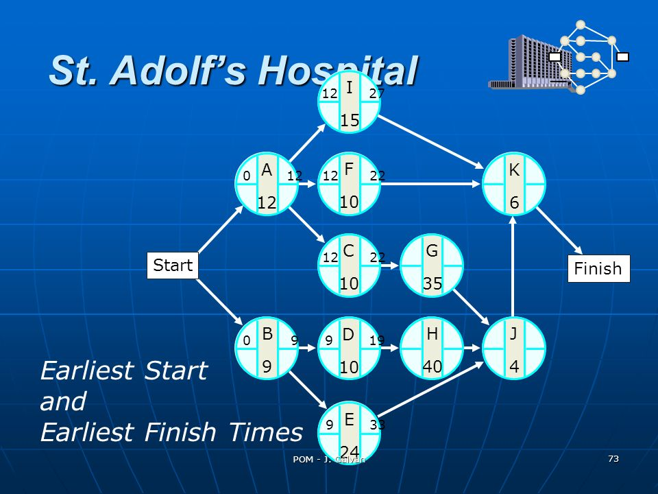 St. Adolfs Hospital A 12 K6K6 C 10 G 35 J4J4 H 40 B9B9 D 10 E 24 0 12 I 15 F 10 12 27 12 22 9 33 0 9 9 19 12 22 Earliest Start and Earliest Finish Tim
