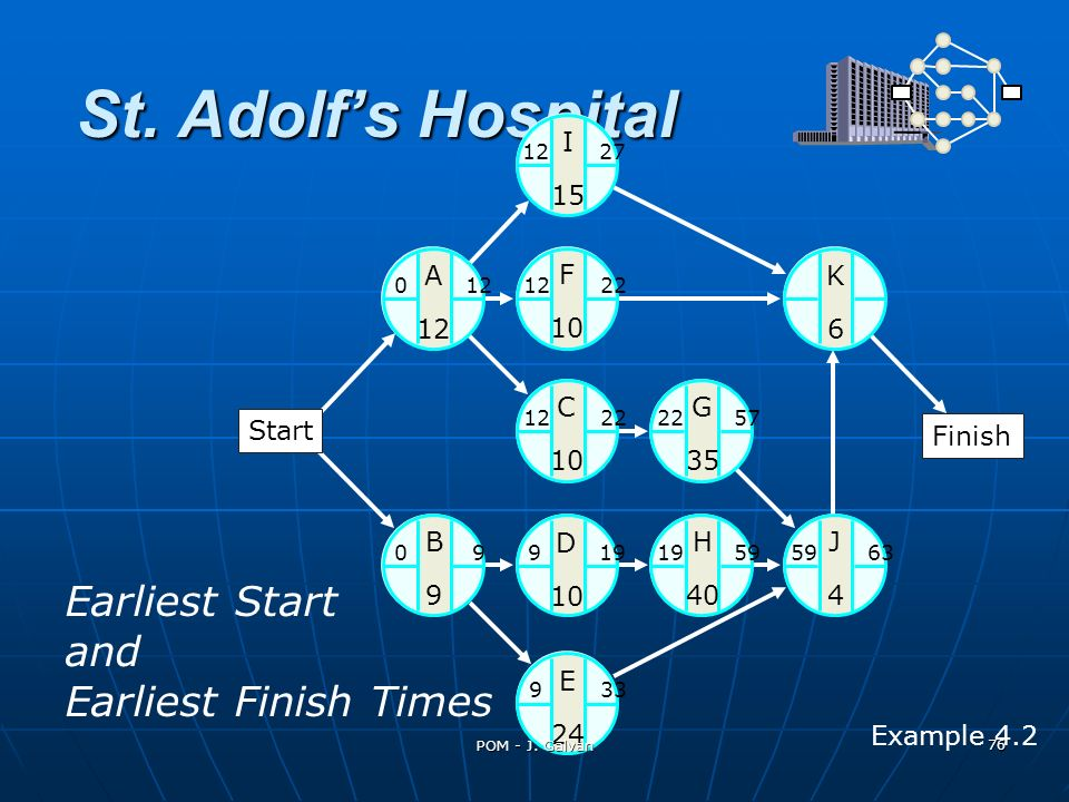 St. Adolfs Hospital A 12 K6K6 C 10 G 35 J4J4 H 40 B9B9 D 10 E 24 0 12 I 15 F 10 12 27 12 22 22 57 59 6319 59 9 33 0 9 9 19 12 22 Earliest Start and Ea