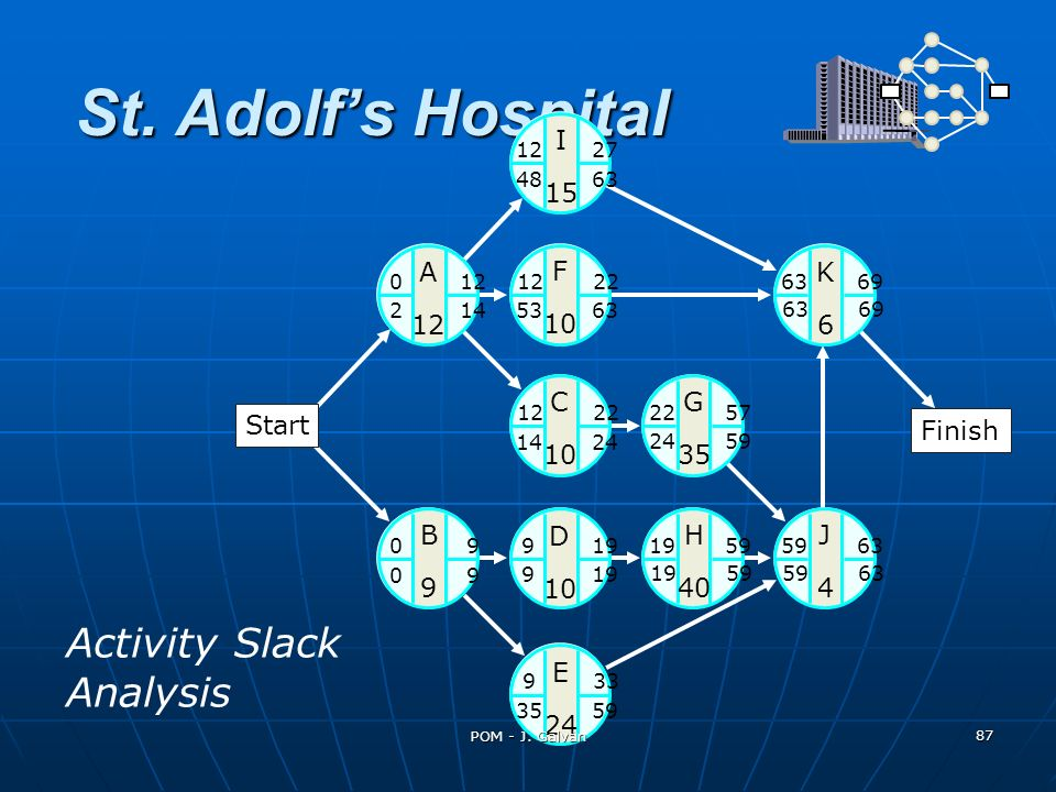 St. Adolfs Hospital A 12 K6K6 C 10 G 35 J4J4 H 40 B9B9 D 10 E 24 0 12 I 15 F 10 12 27 12 22 63 69 22 57 59 6319 59 9 33 0 9 9 19 12 22 48 63 2 14 53 6