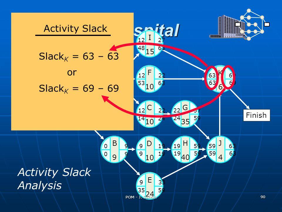St. Adolfs Hospital Activity Slack Analysis Start A 12 K6K6 C 10 G 35 J4J4 H 40 B9B9 D 10 E 24 0 12 I 15 F 10 12 27 12 22 63 69 22 57 59 6319 59 9 33