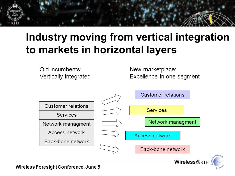 Wireless Foresight Conference, June 5 Industry moving from vertical integration to markets in horizontal layers Customer relations Network managment S