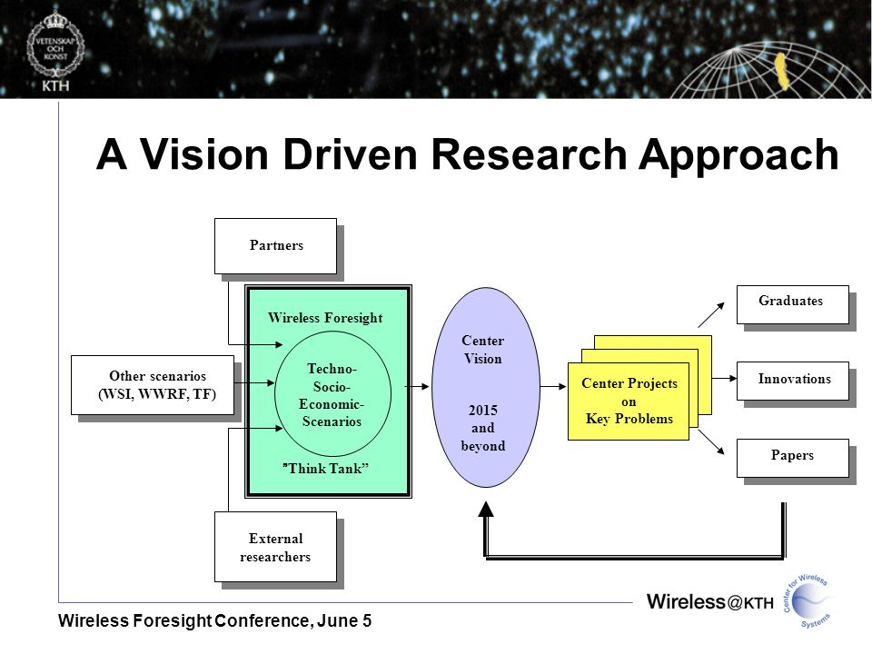 Wireless Foresight Conference, June 5 A Vision Driven Research Approach Wireless Foresight Think Tank Center Vision 2015 and beyond Center Projects on