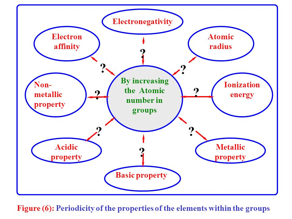 --The previous diagrams of periods and groups represent linear -separated chemical relations between the atomic number and Atomic -radius – Ionization energy - electron affinity - electronegativity – - metallic and non-metallic properties - basic and acidic properties.