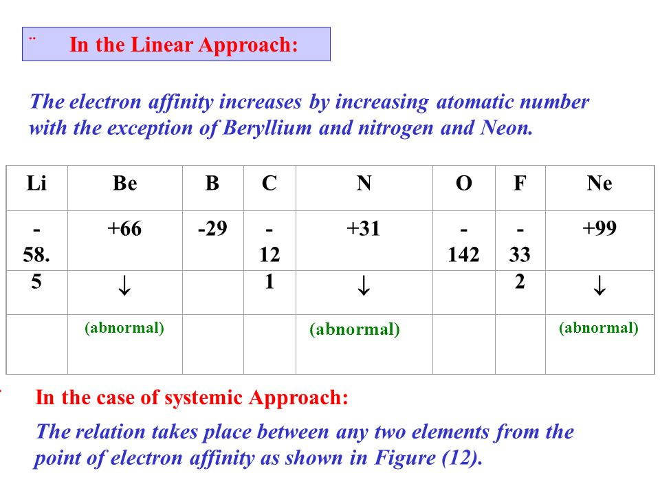 N +31 Be +66 B -29 C -121 O -142 F -332 Ne +99 increases Li -58.5 increases decreases Figure (12): Periodicity of electron affinity in period (2) Notice: As the (-ve) value increases the amount of energy released increases so the electron affinity increases.
