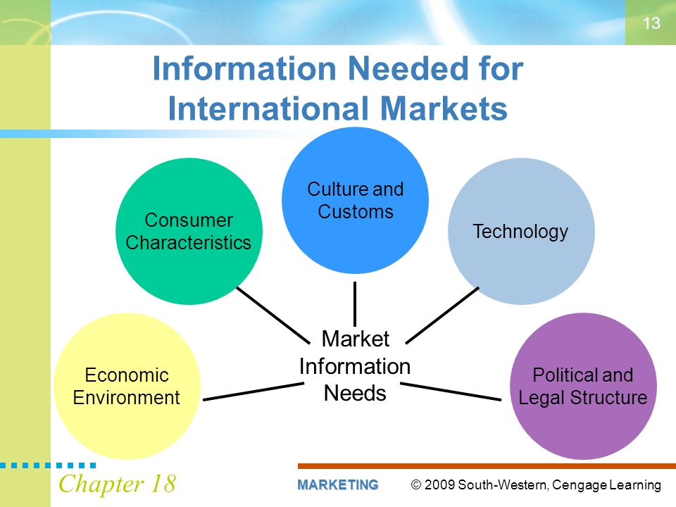 © 2009 South-Western, Cengage LearningMARKETING Chapter 18 13 Information Needed for International Markets Market Information Needs Economic Environment Culture and Customs Consumer Characteristics Political and Legal Structure Technology