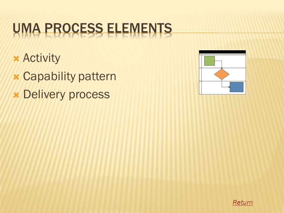 Activity Capability pattern Delivery process Return