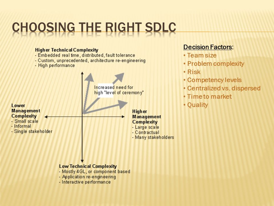 Decision Factors: Team size Problem complexity Risk Competency levels Centralized vs. dispersed Time to market Quality