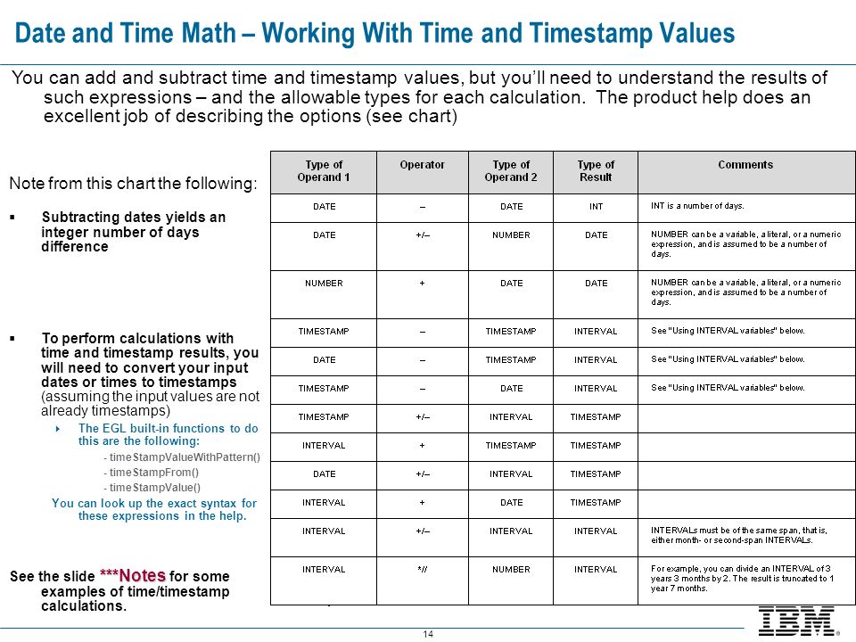 14 Date and Time Math – Working With Time and Timestamp Values You can add and subtract time and timestamp values, but youll need to understand the results of such expressions – and the allowable types for each calculation.