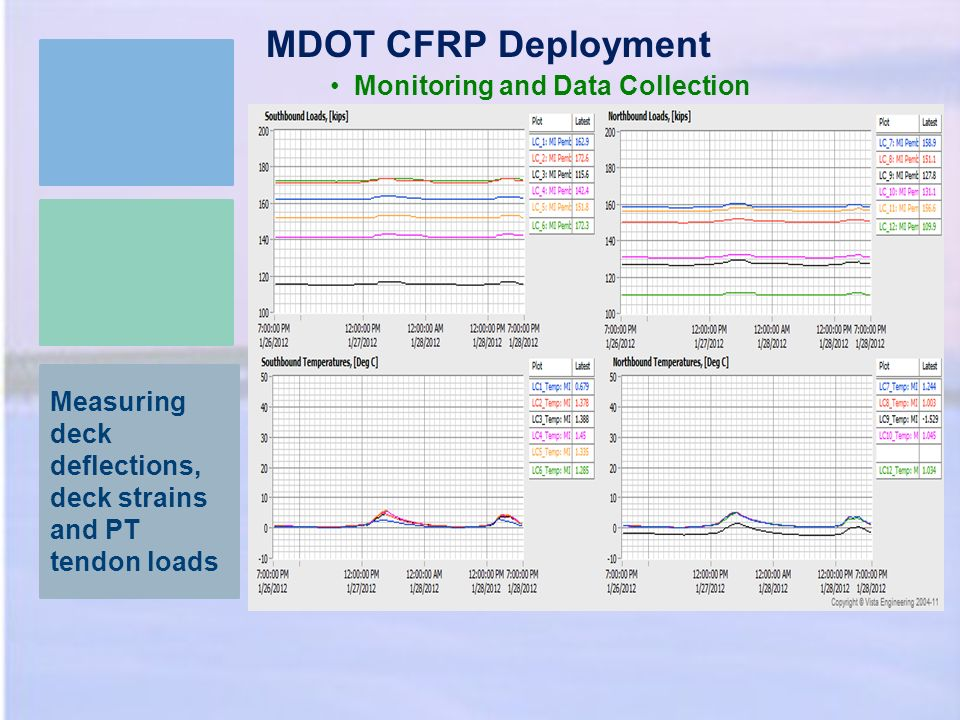 Measuring deck deflections, deck strains and PT tendon loads MDOT CFRP Deployment Monitoring and Data Collection