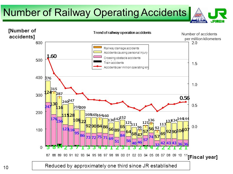 10 [Number of accidents] Trend of railway operation accidents Number of accidents per million kilometers Railway damage accidents Accidents causing pe