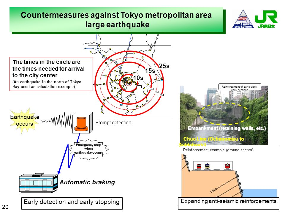 10s 15s 20s 25s Early detection and early stopping Countermeasures against Tokyo metropolitan area large earthquake Countermeasures against Tokyo metr