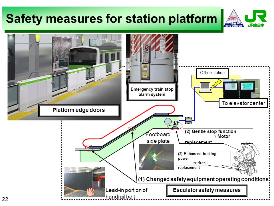 Safety measures for station platform (1) Changed safety equipment operating conditions Office station I/F (2) Gentle stop function Motor replacement (