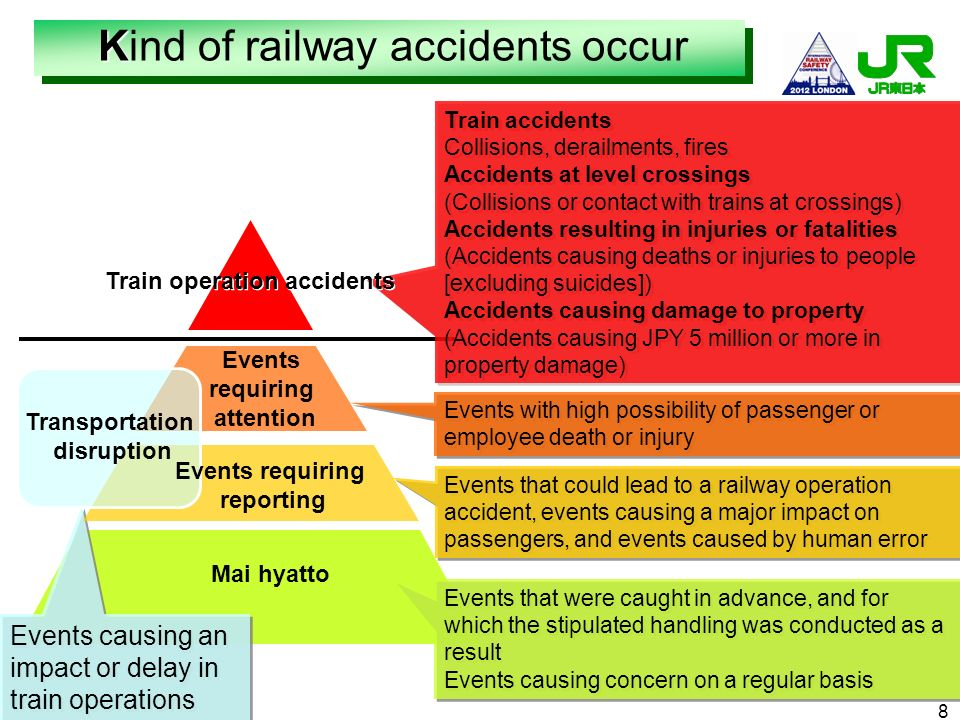 Mai hyatto Train accidents Collisions, derailments, fires Accidents at level crossings (Collisions or contact with trains at crossings) Accidents resu