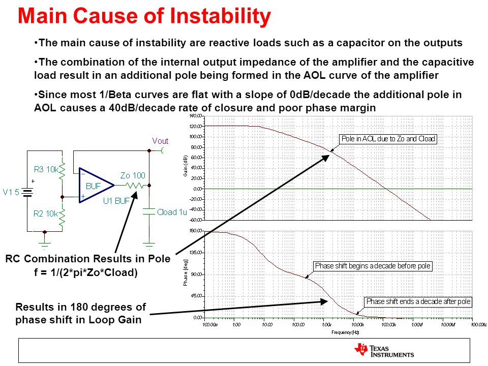 Main Cause of Instability The main cause of instability are reactive loads such as a capacitor on the outputs The combination of the internal output i