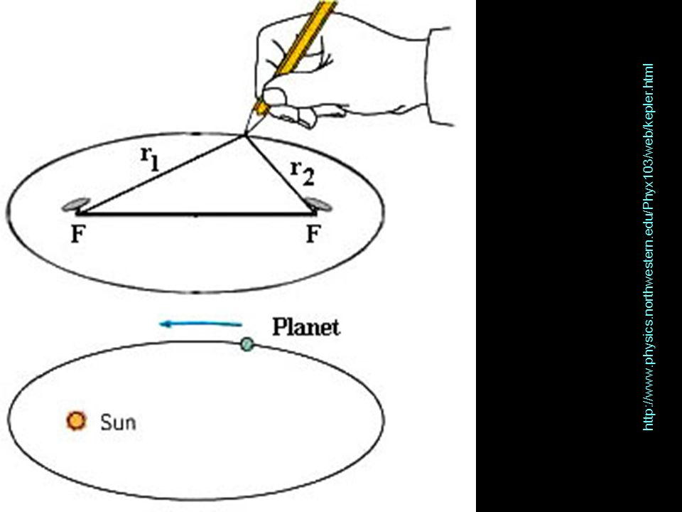http://www.physics.northwestern.edu/Phyx103/web/kepler.html
