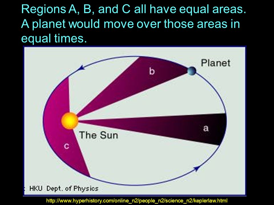Regions A, B, and C all have equal areas. A planet would move over those areas in equal times. http://www.hyperhistory.com/online_n2/people_n2/science