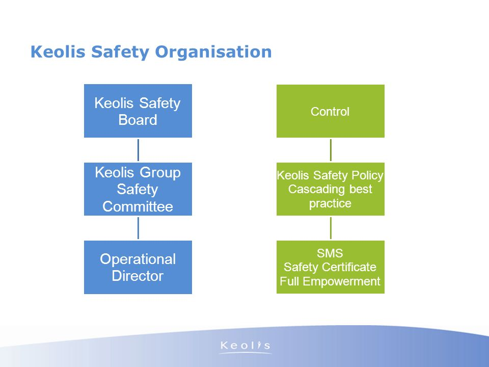 Keolis Safety Organisation Keolis Safety Board Keolis Group Safety Committee Operational Director Control Keolis Safety Policy Cascading best practice