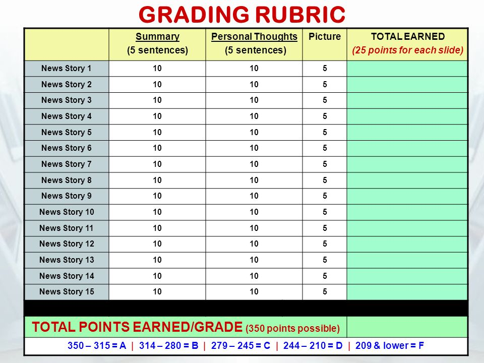 GRADING RUBRIC Summary (5 sentences) Personal Thoughts (5 sentences) PictureTOTAL EARNED (25 points for each slide) News Story 110 5 News Story 210 5 News Story 310 5 News Story 410 5 News Story 510 5 News Story 610 5 News Story 710 5 News Story 810 5 News Story 910 5 News Story 1010 5 News Story 1110 5 News Story 1210 5 News Story 1310 5 News Story 1410 5 News Story 1510 5 TOTAL POINTS EARNED/GRADE (350 points possible) 350 – 315 = A | 314 – 280 = B | 279 – 245 = C | 244 – 210 = D | 209 & lower = F