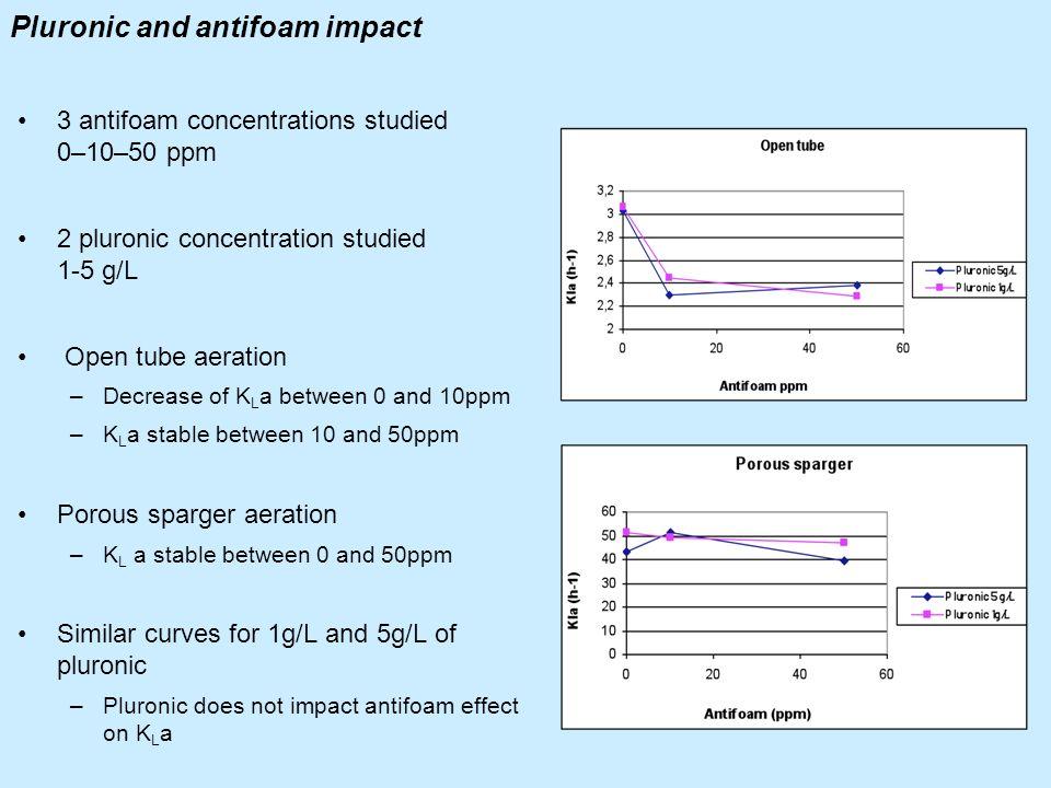 Pluronic and antifoam impact 3 antifoam concentrations studied 0–10–50 ppm 2 pluronic concentration studied 1-5 g/L Open tube aeration –Decrease of K