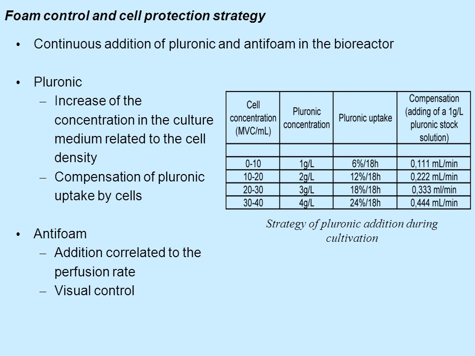 Foam control and cell protection strategy Continuous addition of pluronic and antifoam in the bioreactor Pluronic – Increase of the concentration in t